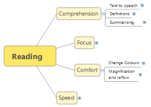 Screenshot showing 4 categories of reading issue (see text for details)