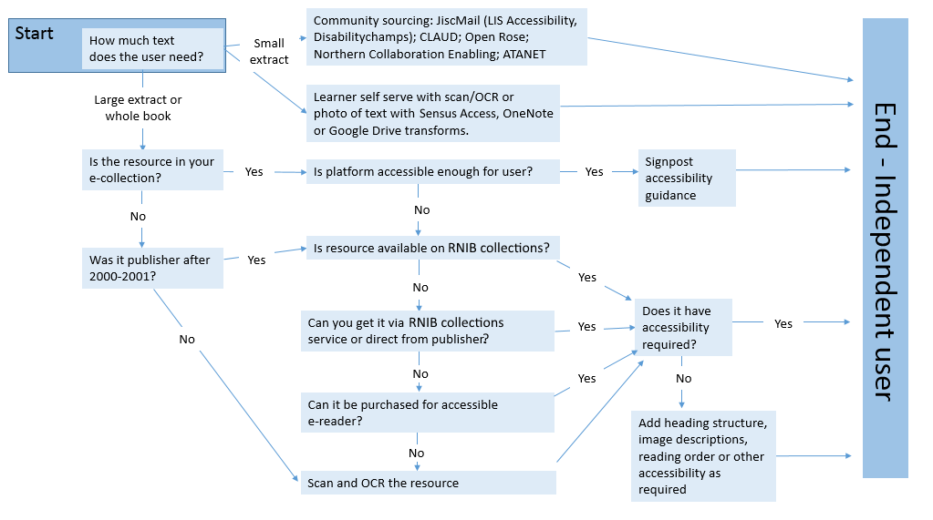 Flow diagram showing some recommended alternative format workflows. See link to previous posting for a text version.
