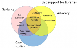 Venn diagram of Jisc support for inclusive library services - see text for details