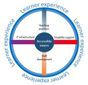 Model of support showing learner experience as rim, accessible exams as the hub and spokes being disability support, staff development, IT infrastructure and Teaching practice.