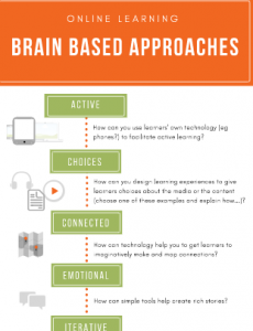 Screenshot of part of Brain Based Learning infographic. See text for links and details.