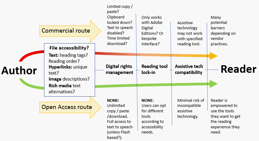 Model of accessibility benefits of open educational resources - see text for details.