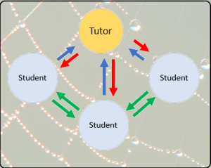 Screenshot shows information flows from tutor to students, students to tutor and student to student. Digital classrooms allow these kinds of interactions.